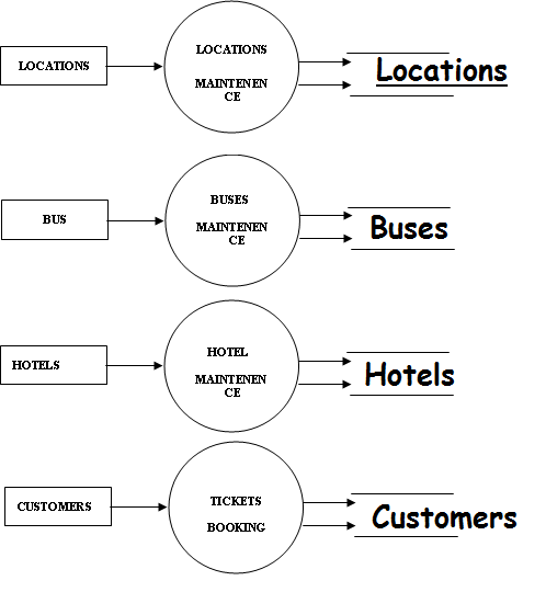 dataflow diagrams for tourism system final year project