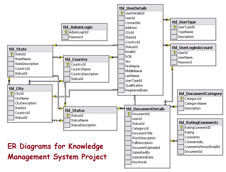 ER Diagrams for Knowledge Management System Project