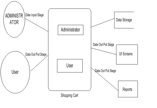 online shopping project dfd data flow diagrams1