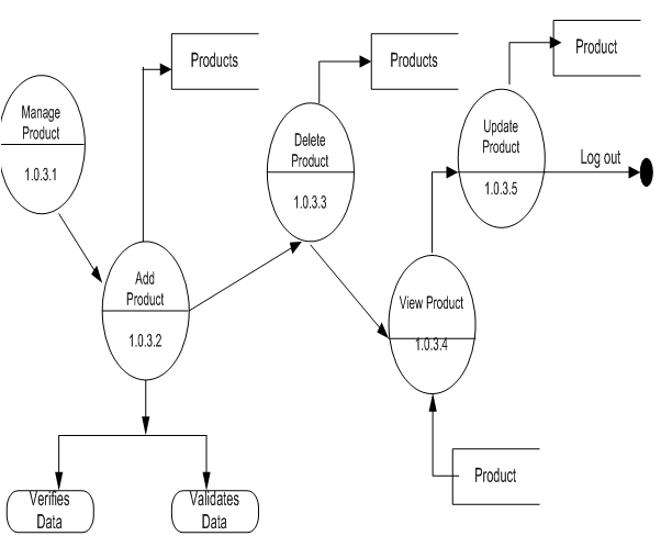 Online Shopping Project DFD Data Flow Diagrams