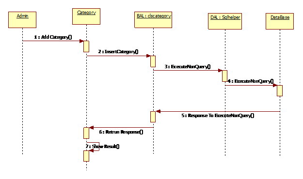 Shopping Cart System Sequence Diagram4