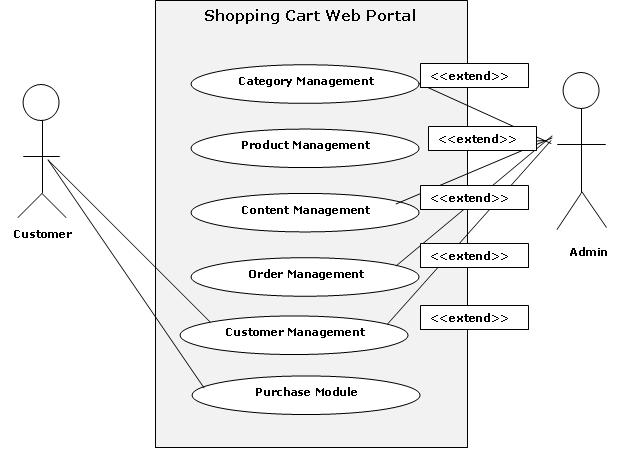 Shopping Cart Web Portal Use Case And Uml Diagrams  U2013 1000