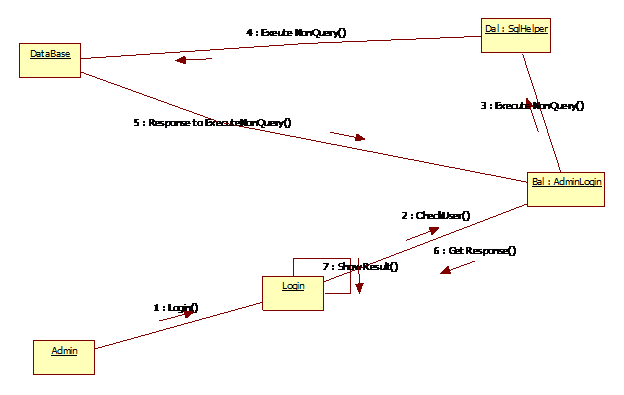 Pleasant Shopping Cart In Asp Net Collaboration Diagrams Wiring Digital Resources Sapebecompassionincorg