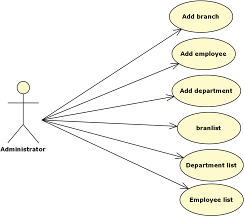 UML Diagrams for E2M Conference B Tech/ BE/ MCA Project ...
