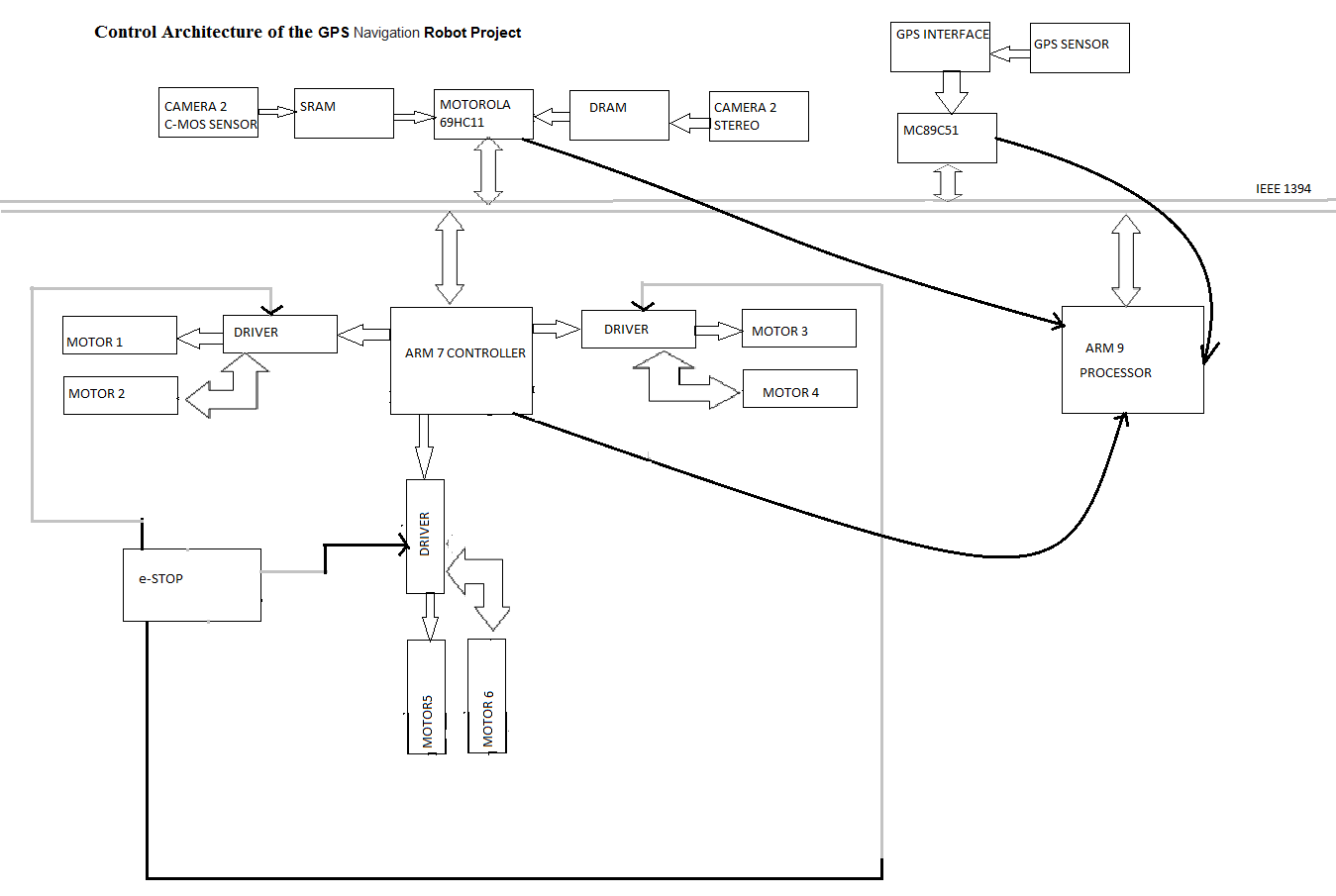Control Architecture of the GPS Navigation Robot Project