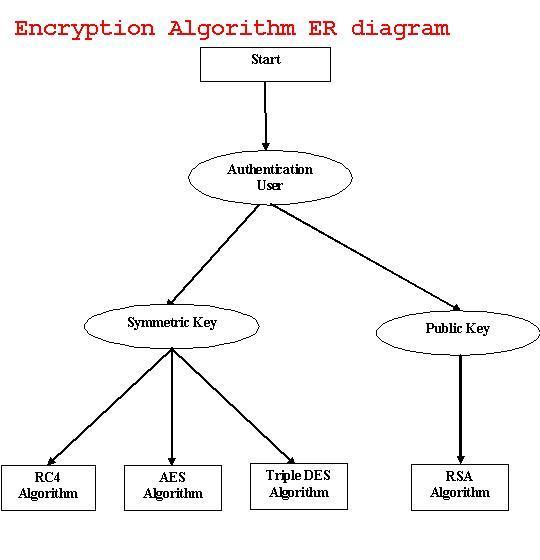 Encryption Algorithm Project ER Diagrams – 1000 Projects