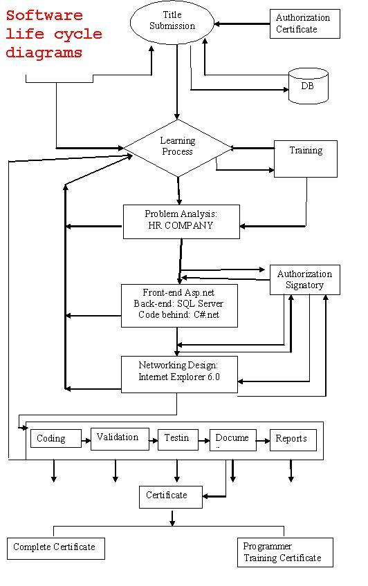 software lif cycle diagrams hr group managemtn