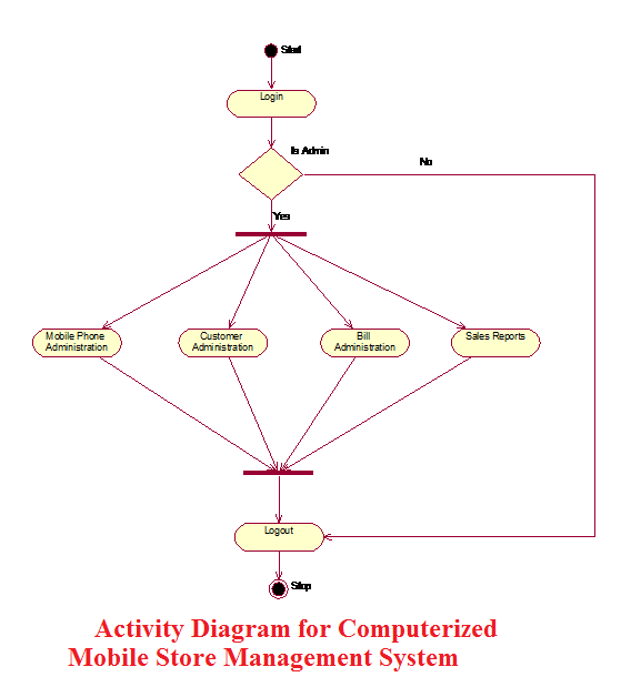 UML Diagrams of Java and Oracle Mobile Management System ...