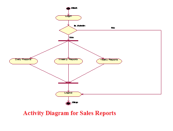 Uml Diagrams Of Java And Oracle Mobile Management System