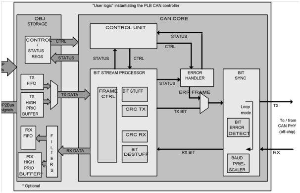 Block Diagram of CAN IP Core