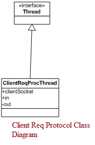 UML Class Diagrams for A Secure Chat Program Java Project