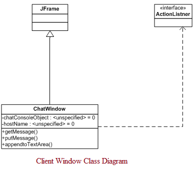 UML Class Diagrams for A Secure Chat Program Java Project ...