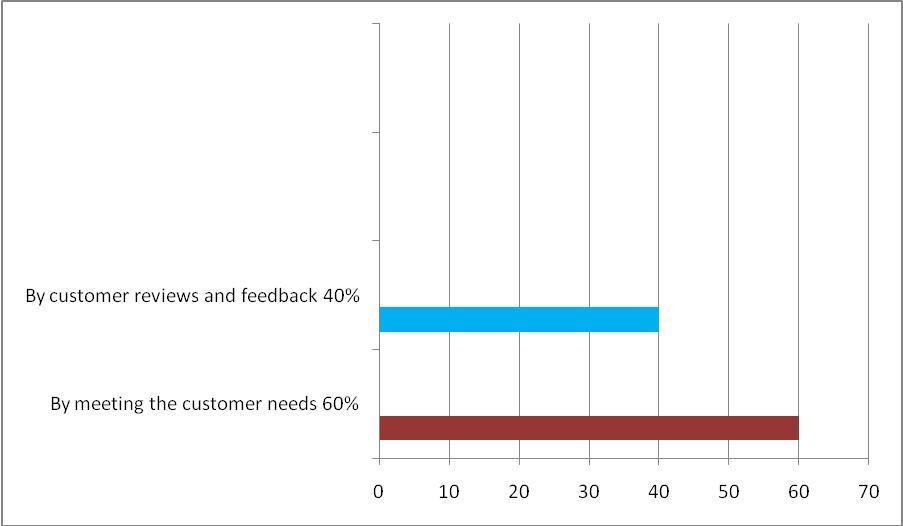 Buying a dissertation online behaviour