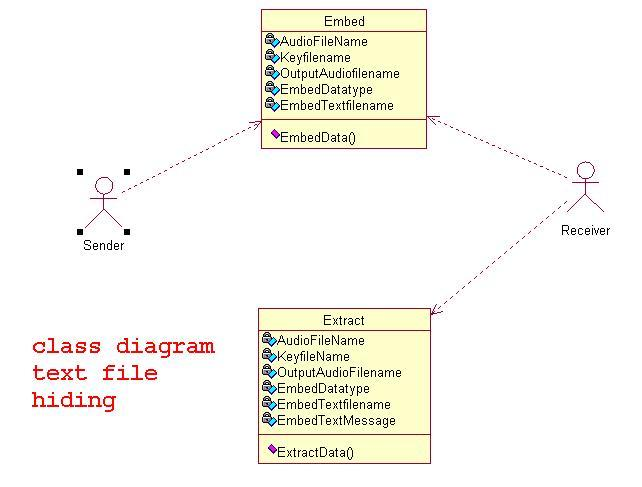 class diagram text file hiding