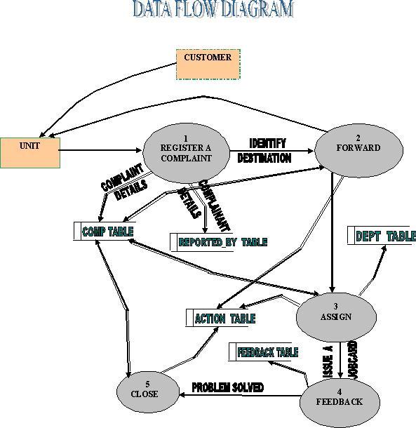 Complaint Management System DFD Diagram – 1000 Projects