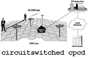 Circuit Switched CDPD