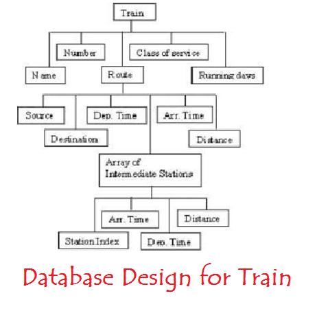 Database Design for train