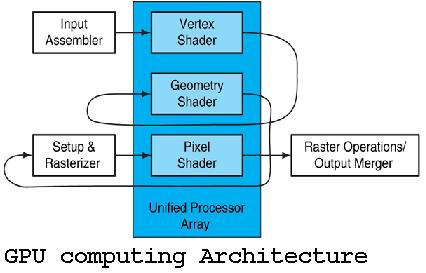 GPU computing Architecture seminar report