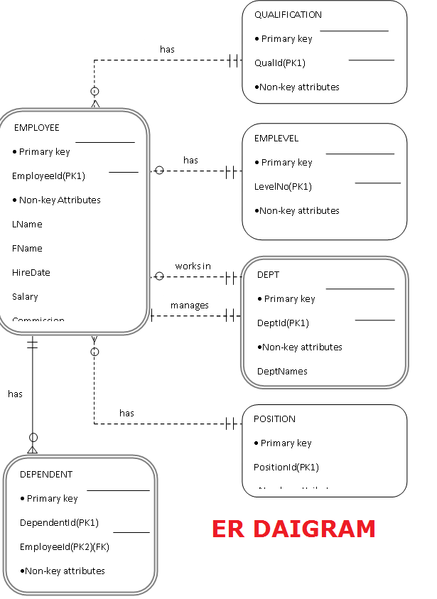 Human Resource Database Management System Database Design