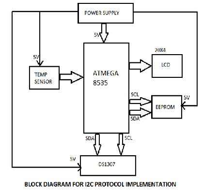 I2C Protocol Implementation block diagram