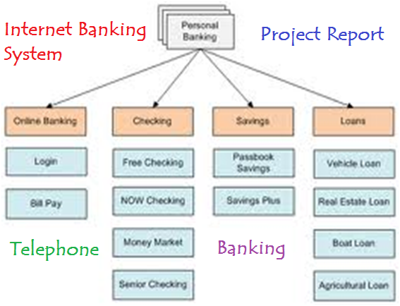 Internet Banking System Project