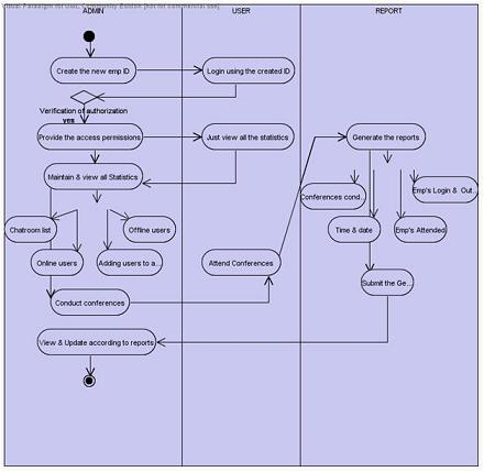 Intra Communication Software Activity diagram