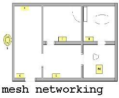 Mesh Networking Seminar Report