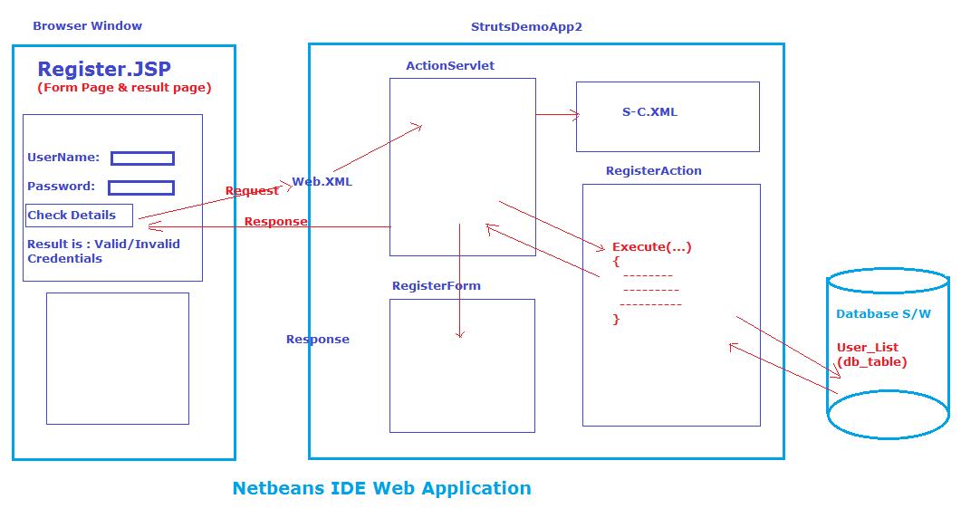 Procedure to Develop Struts application by using NetBeans IDE - 1000