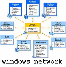Windows Networking CSE Seminar Idea