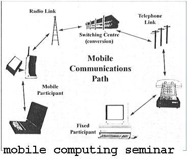 Paper Presentation on Mobile Computing with Full Report