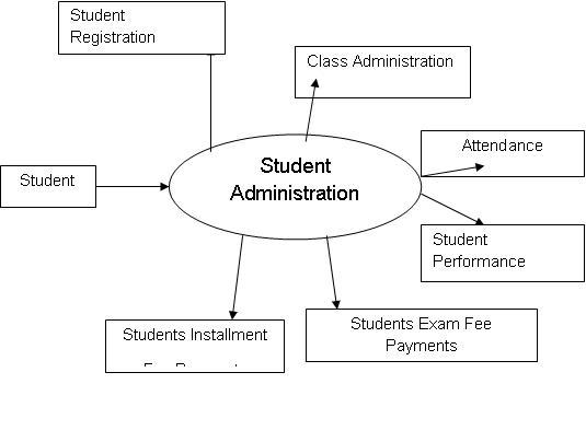 student management system dfd