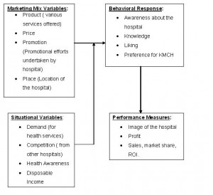 Mba Project Report on Hospital Management
