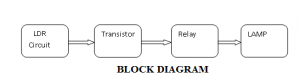 BLOCK DIAGRAM of Lamp