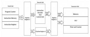 IL Processor FPGA Project for Final Year ECE Students