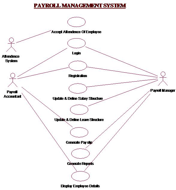 Payroll Management System in jsp