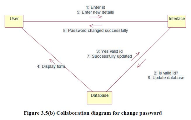 Collaboration Diagram for change password