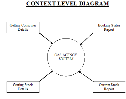 Gas Agency Context Level Diagram