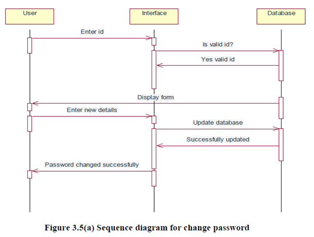Sequence Diagram for change password