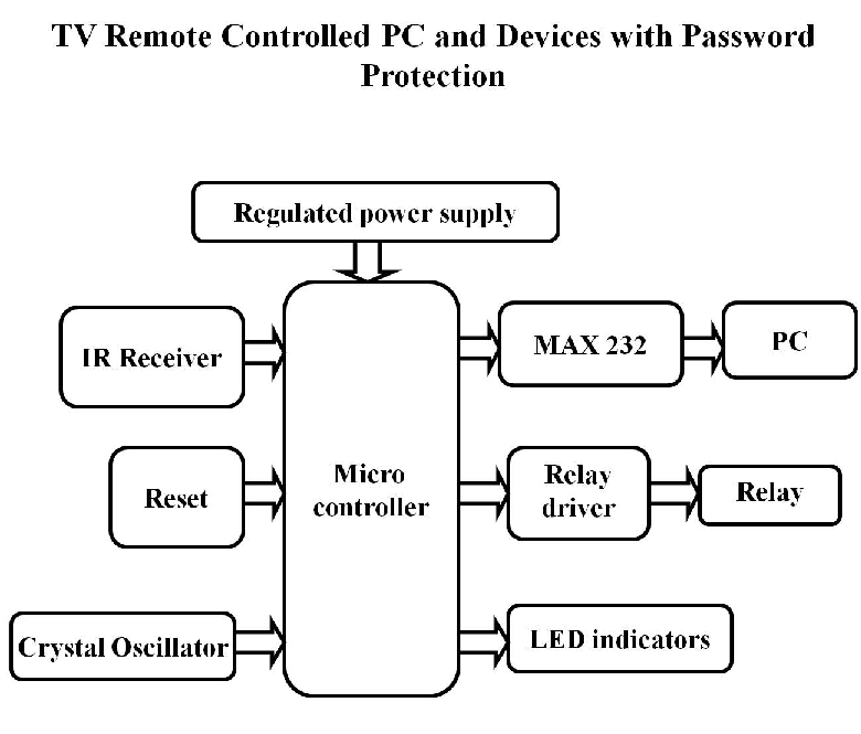 TV Remote Controlled PC and Devices with Block Diagram