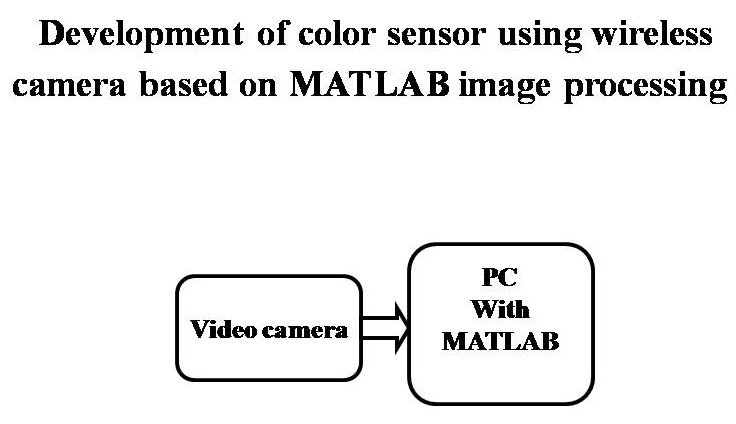 MATLAB Projects – 1000 Projects