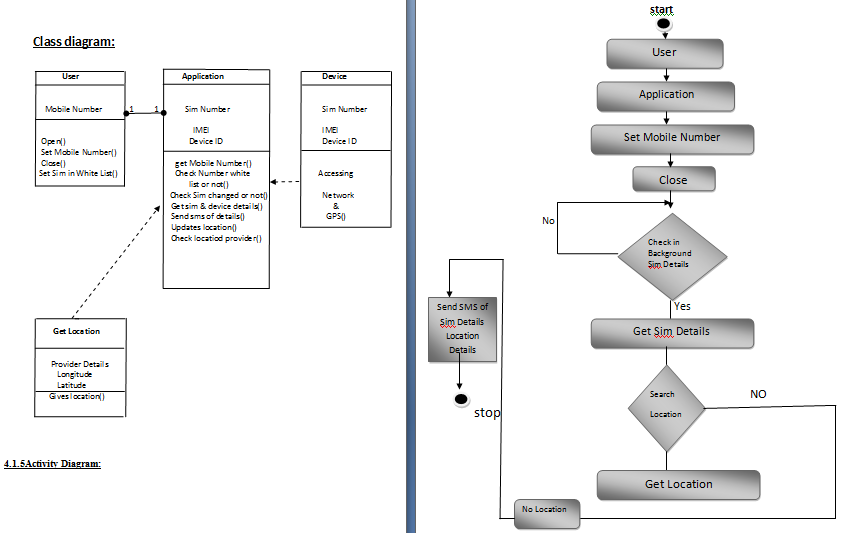 Mobile Theft Monitoring Activity Diagram