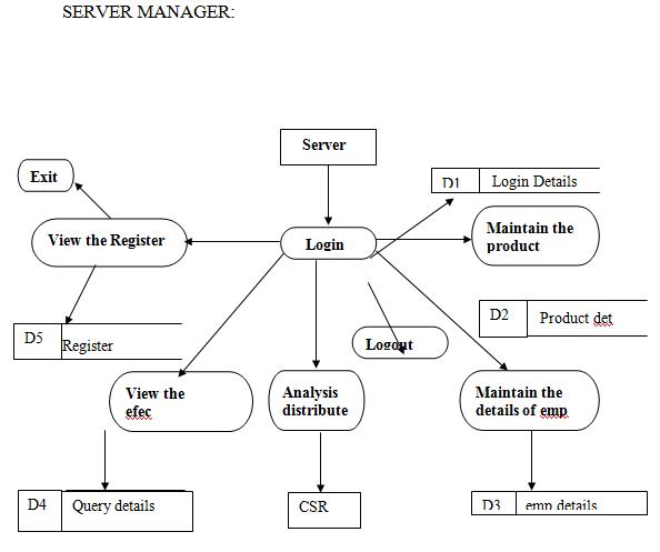Data Flow Diagram of Server Manager