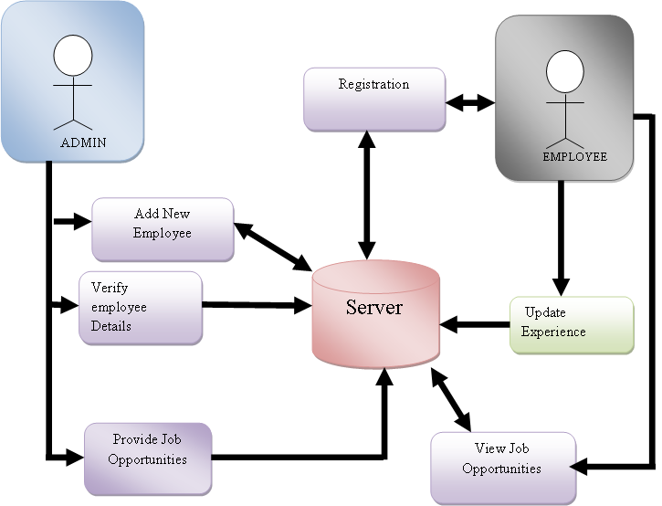 Electronic Employment Management System Architecture