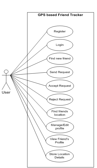 Friend Tracker Use Case Diagram