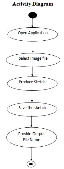 Sketch Yourself Activity Diagram