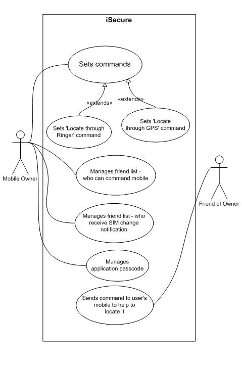 iLocate Use case Diagram