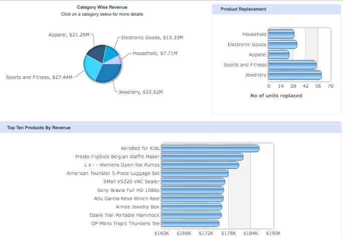 Information Aggregator - Dashboard Java Project