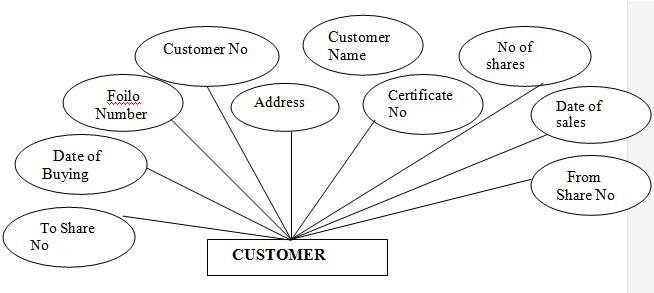 Entity Diagram for Customer