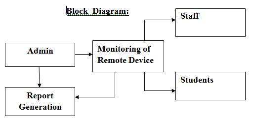 Remote Device Explorer System Block  Diagram