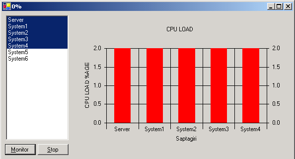 System Resource Controller Graphical Representation